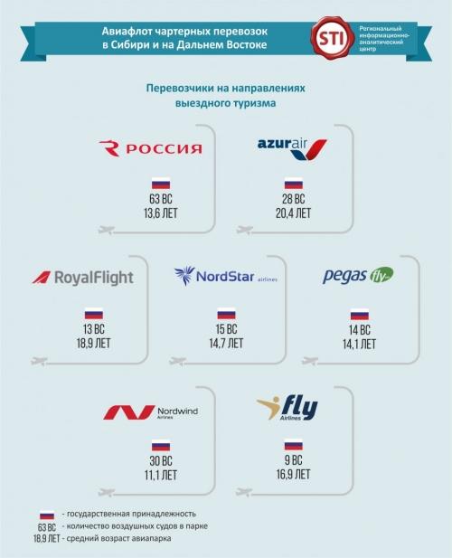 Aviaflot1
