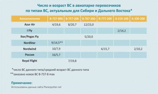 Aviaflot3